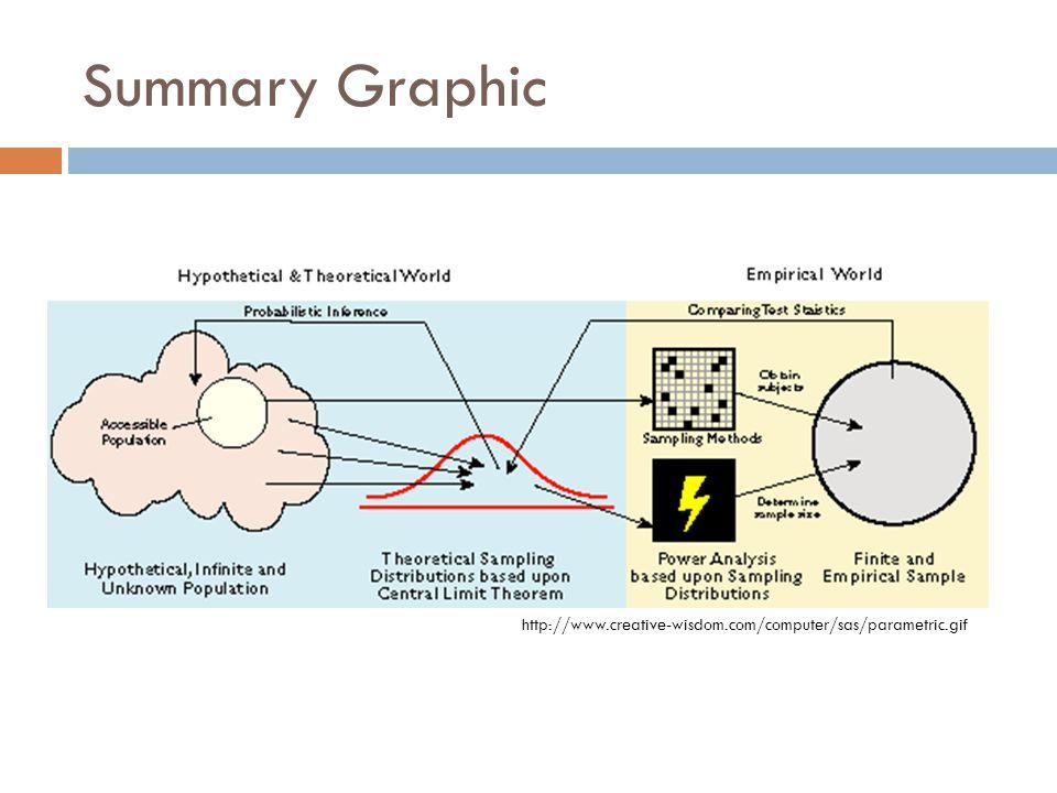 Summary Graphic http://www.creative-wisdom.com/computer/sas/parametric.gif