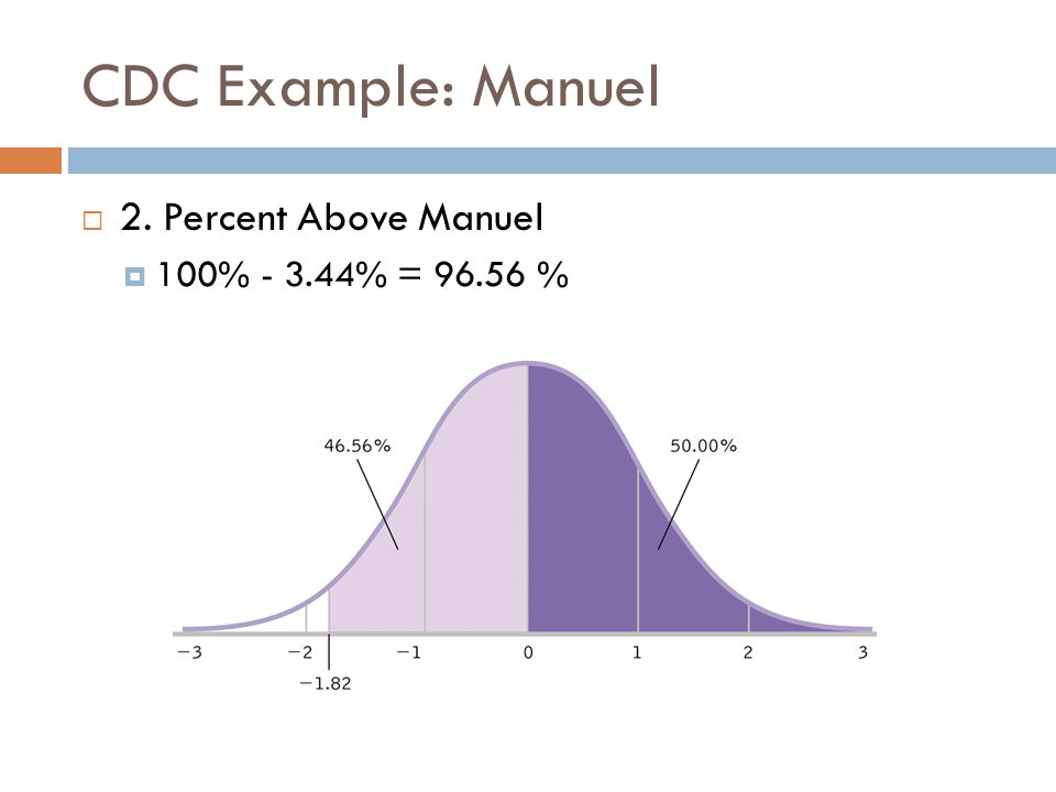 CDC Example: Manuel  2. Percent Above Manuel  100% - 3.44% = 96.56 %