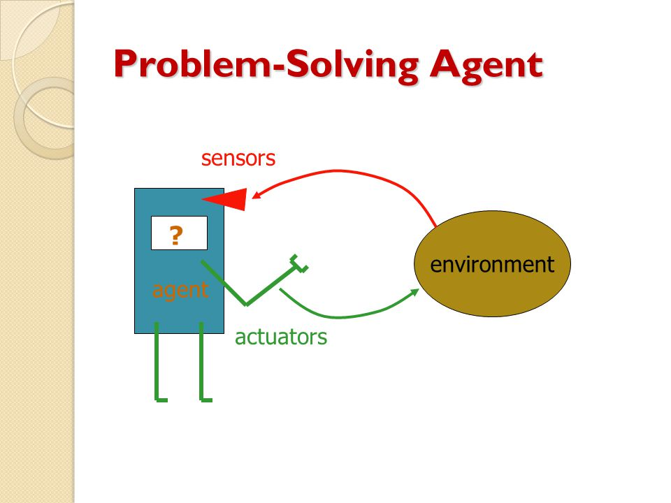 Problem-Solving Agent environment agent ? sensors actuators