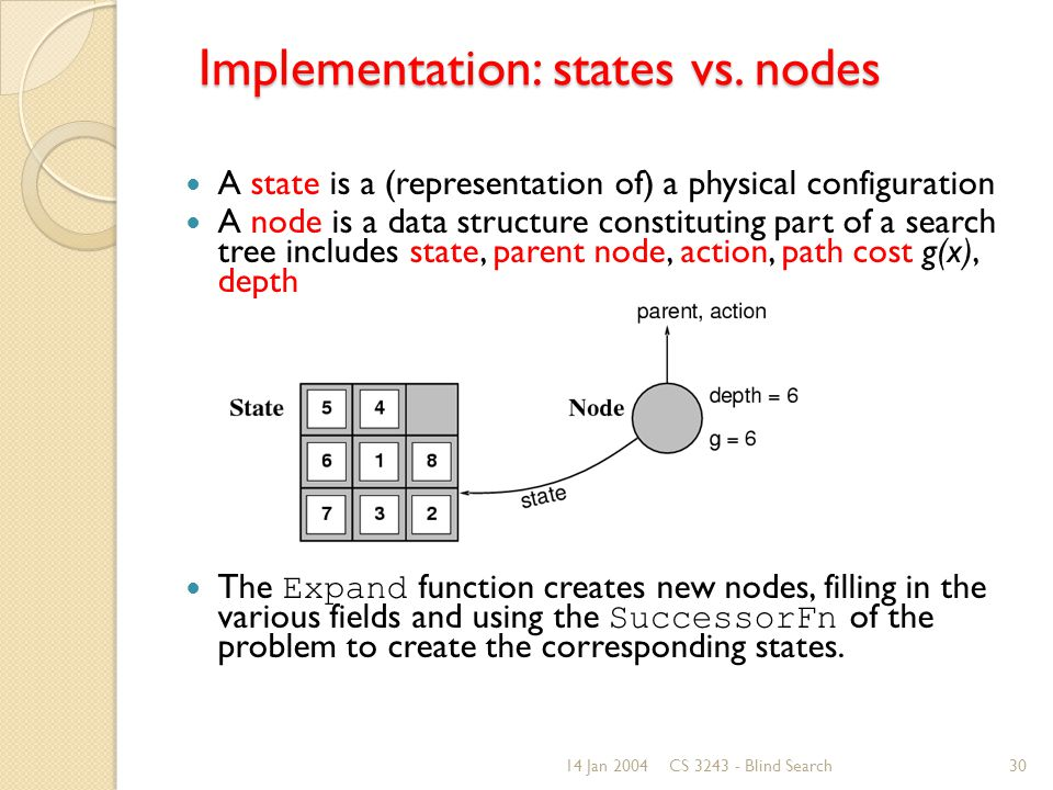 14 Jan 2004CS 3243 - Blind Search30 Implementation: states vs.