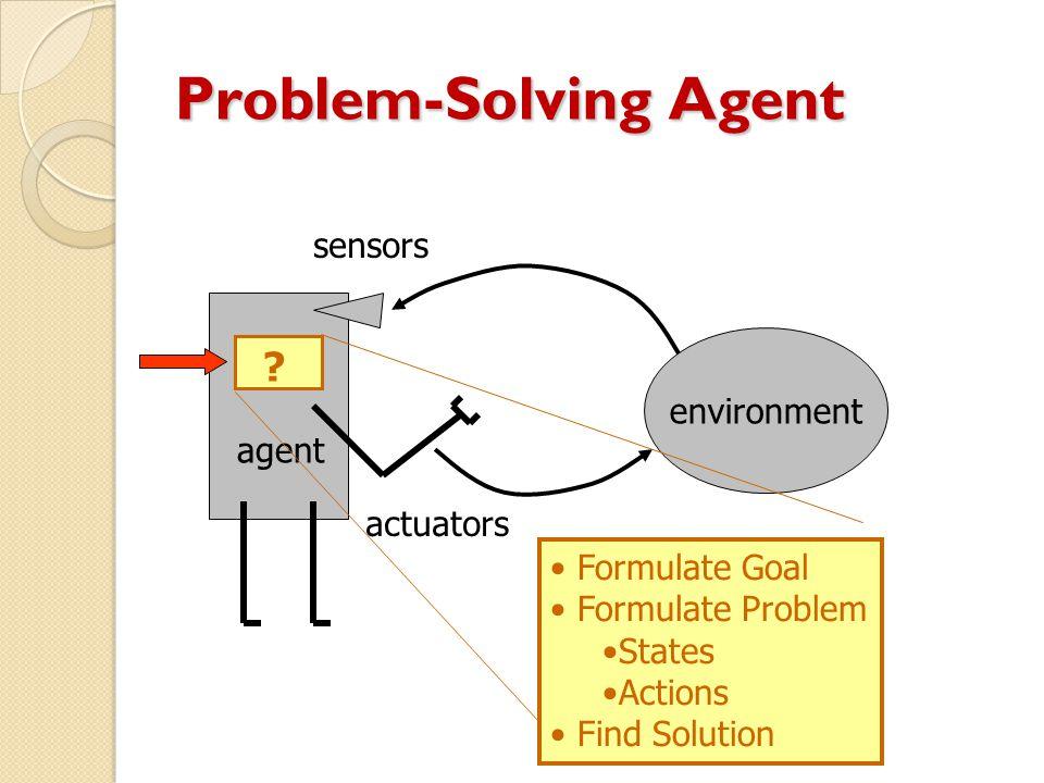 Problem-Solving Agent environment agent ? sensors actuators Formulate Goal Formulate Problem States Actions Find Solution