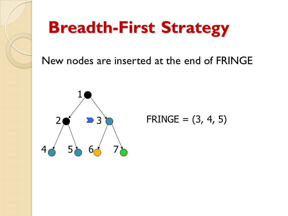 Breadth-First Strategy New nodes are inserted at the end of FRINGE FRINGE = (3, 4, 5) 23 45 1 67