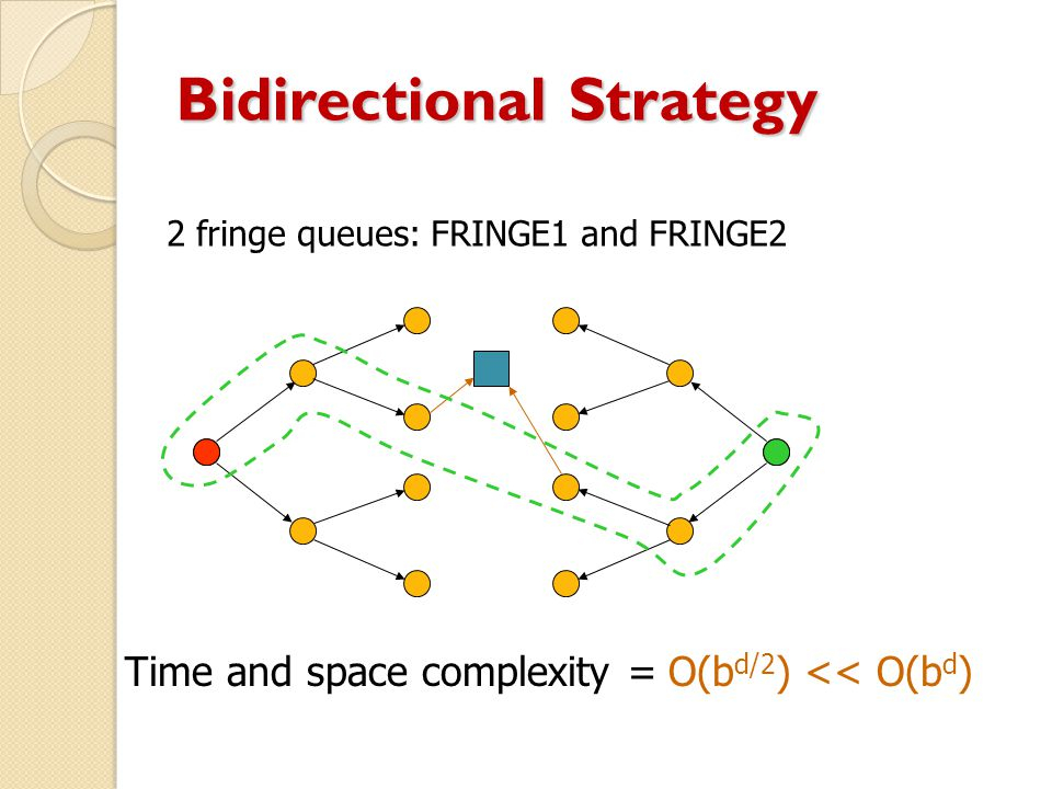Bidirectional Strategy 2 fringe queues: FRINGE1 and FRINGE2 Time and space complexity = O(b d/2 ) << O(b d )