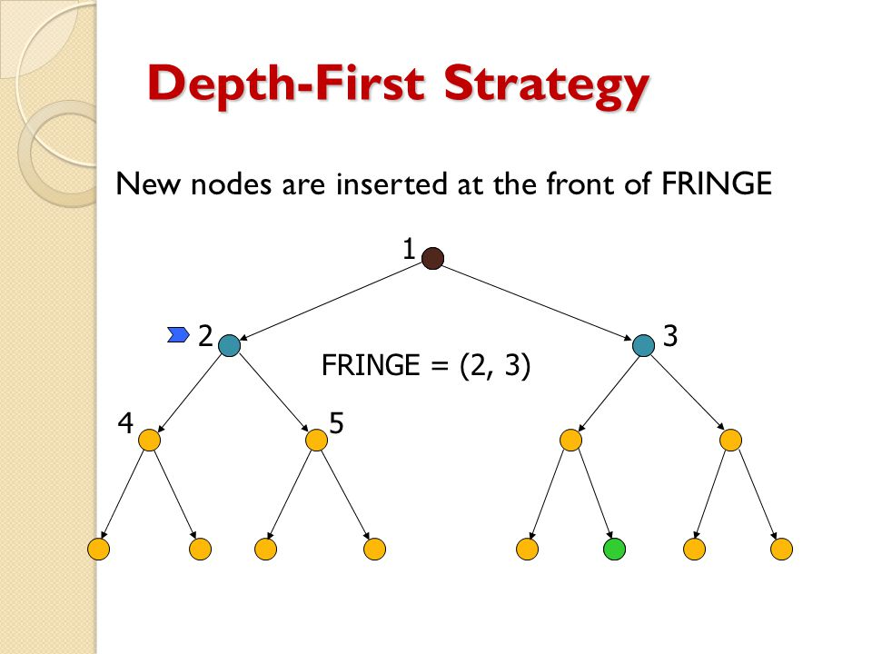 Depth-First Strategy New nodes are inserted at the front of FRINGE 1 23 45 FRINGE = (2, 3)