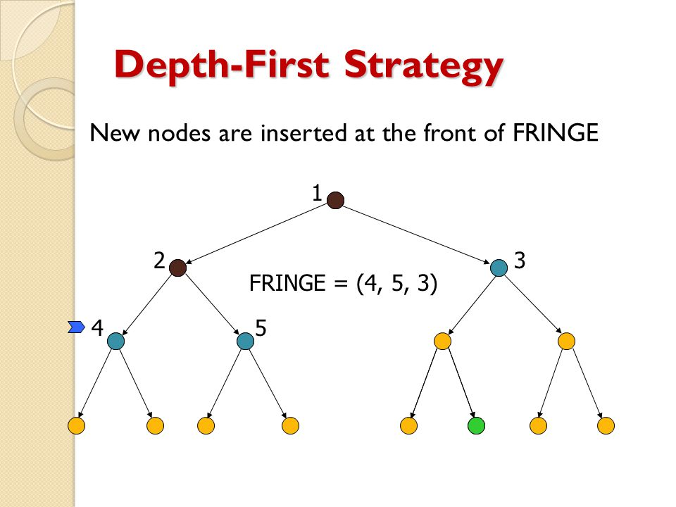 Depth-First Strategy New nodes are inserted at the front of FRINGE 1 23 45 FRINGE = (4, 5, 3)