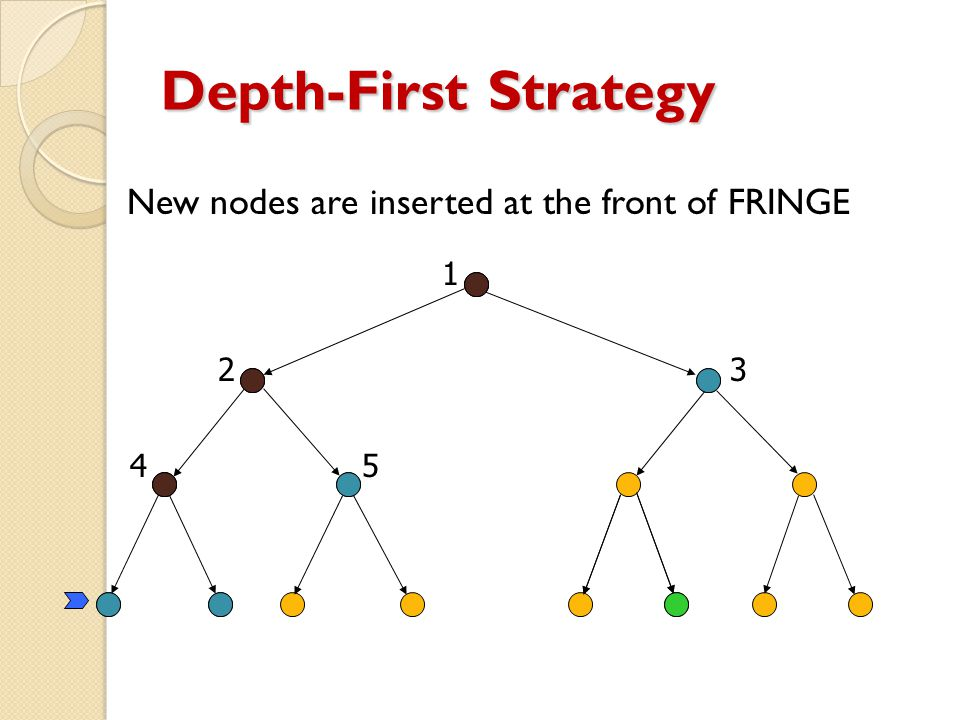 Depth-First Strategy New nodes are inserted at the front of FRINGE 1 23 45