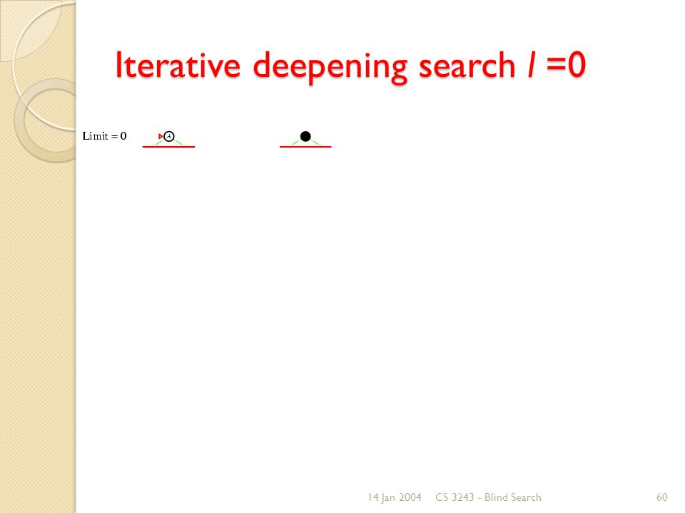 14 Jan 2004CS 3243 - Blind Search60 Iterative deepening search l =0