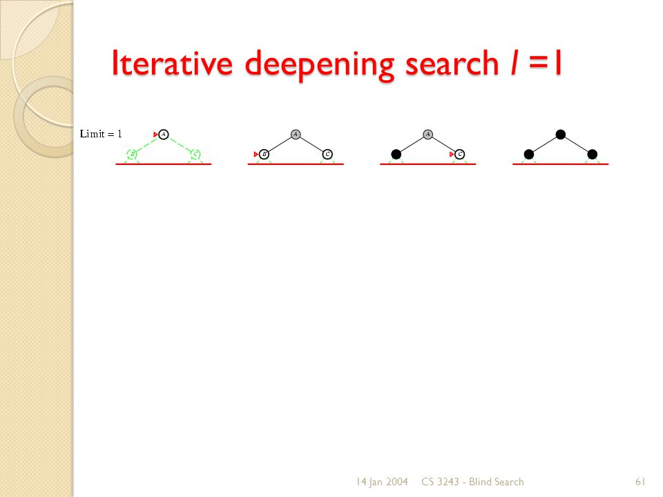 14 Jan 2004CS 3243 - Blind Search61 Iterative deepening search l =1