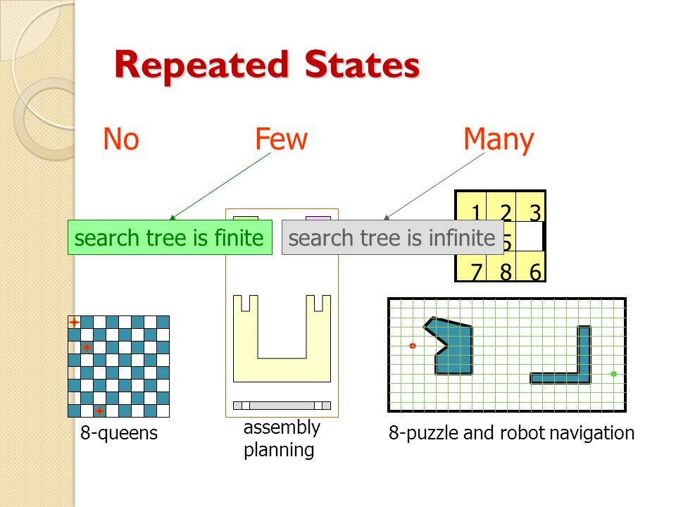Repeated States 8-queens No assembly planning Few 123 45 678 8-puzzle and robot navigation Many search tree is finitesearch tree is infinite