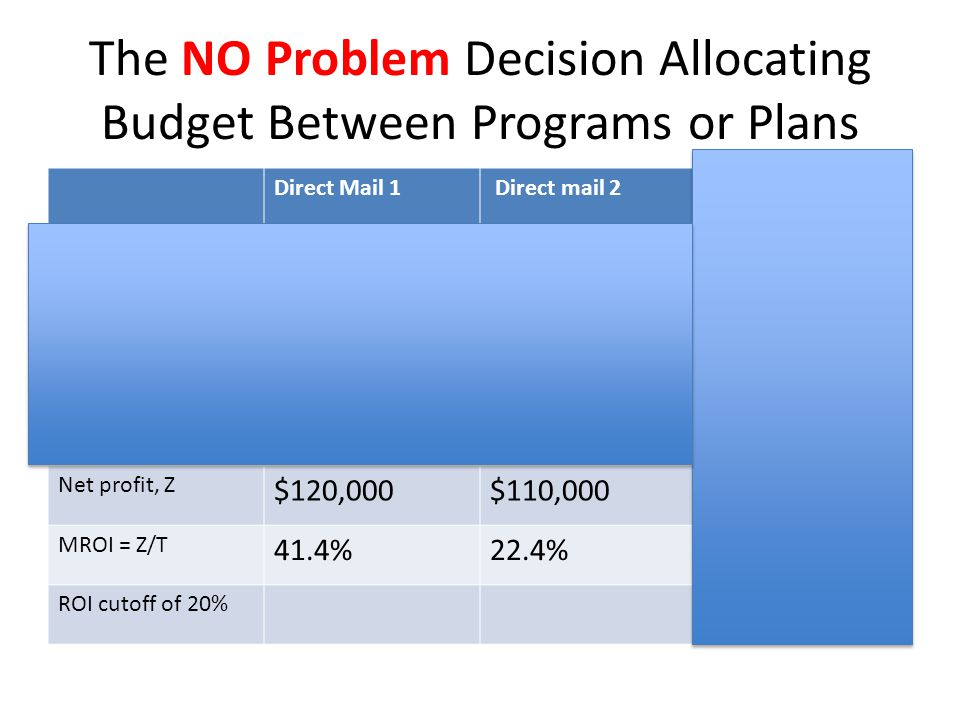 The NO Problem Decision Allocating Budget Between Programs or Plans Direct Mail 1 Direct mail 2Incremental Sales, Q 5,4678,0003,000 Profit per sale, $