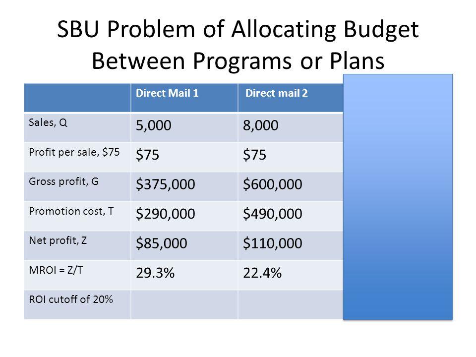 SBU Problem of Allocating Budget Between Programs or Plans Direct Mail 1 Direct mail 2Incremental Sales, Q 5,0008,0003,000 Profit per sale, $75 $75 Gross profit, G $375,000$600,000$225,000 Promotion cost, T $290,000$490,000$200,000 Net profit, Z $85,000$110,000$25,000 MROI = Z/T 29.3%22.4%12.5% ROI cutoff of 20%
