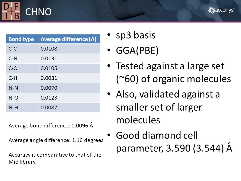 sp3 basis GGA(PBE) Tested against a large set (~60) of organic molecules Also, validated against a smaller set of larger molecules Good diamond cell p