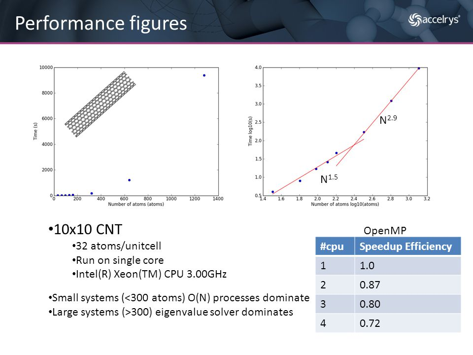 Performance figures N 2.9 N 1.5 10x10 CNT 32 atoms/unitcell Run on single core Intel(R) Xeon(TM) CPU 3.00GHz Small systems (<300 atoms) O(N) processes
