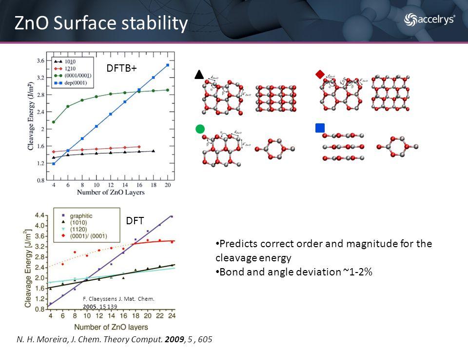 ZnO Surface stability F. Claeyssens J. Mat. Chem. 2005, 15 139 N. H. Moreira, J. Chem. Theory Comput. 2009, 5, 605 Predicts correct order and magnitud