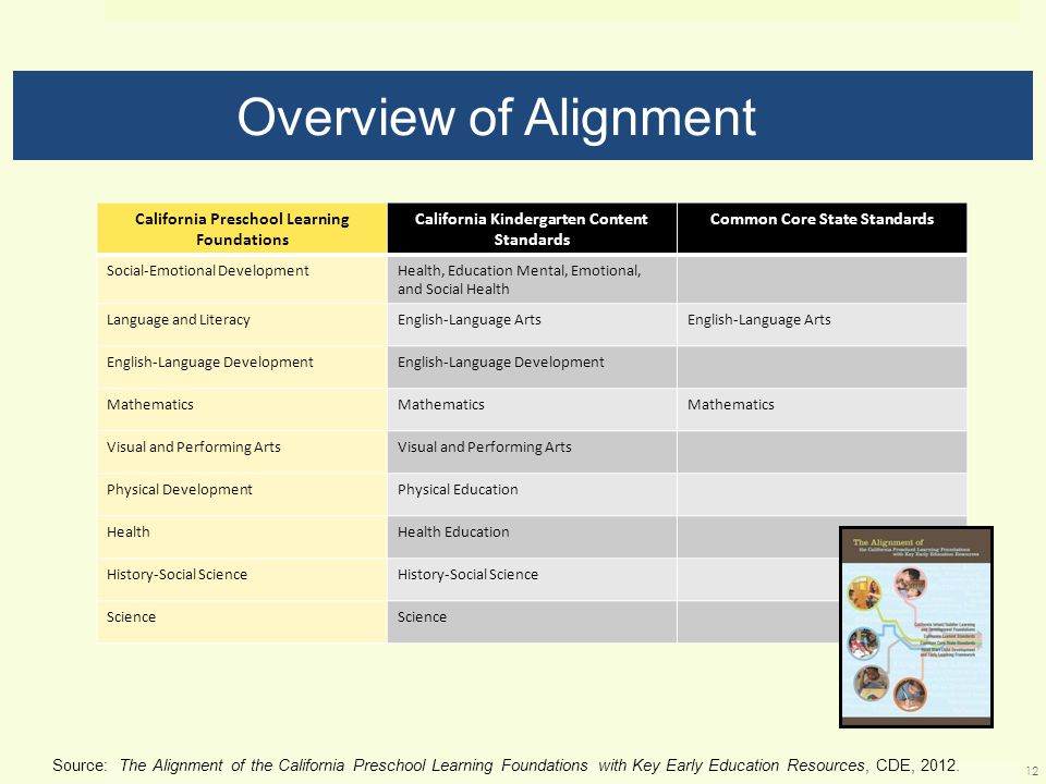 Overview of Alignment California Preschool Learning Foundations California Kindergarten Content Standards Common Core State Standards Social-Emotional