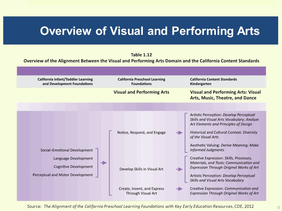 Overview of Visual and Performing Arts Source: The Alignment of the California Preschool Learning Foundations with Key Early Education Resources, CDE, 2012 13