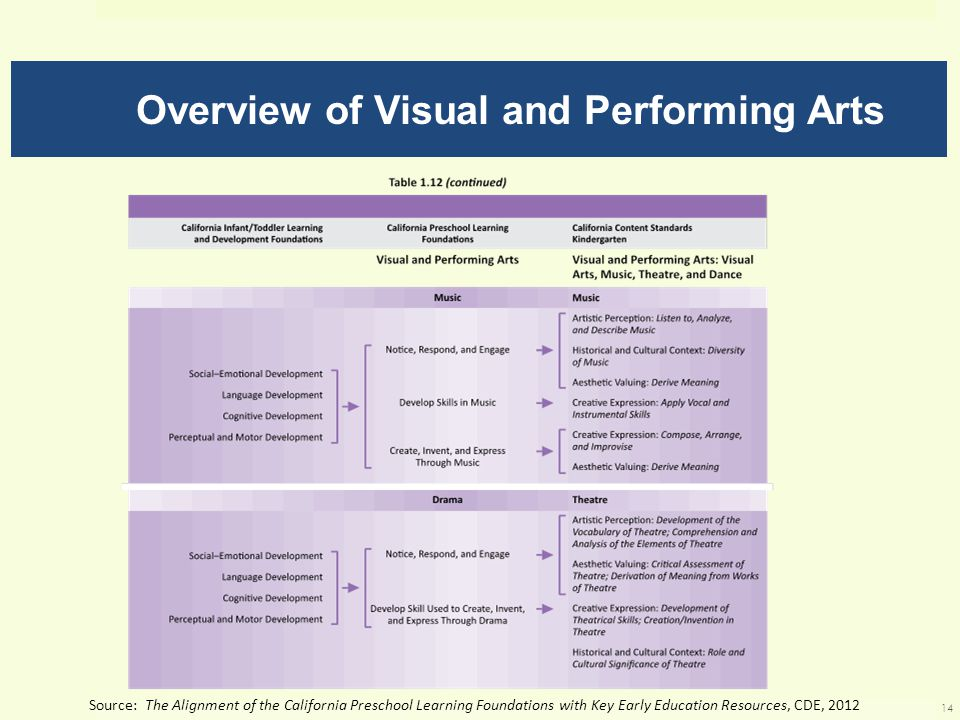 Overview of Visual and Performing Arts Source: The Alignment of the California Preschool Learning Foundations with Key Early Education Resources, CDE, 2012 14