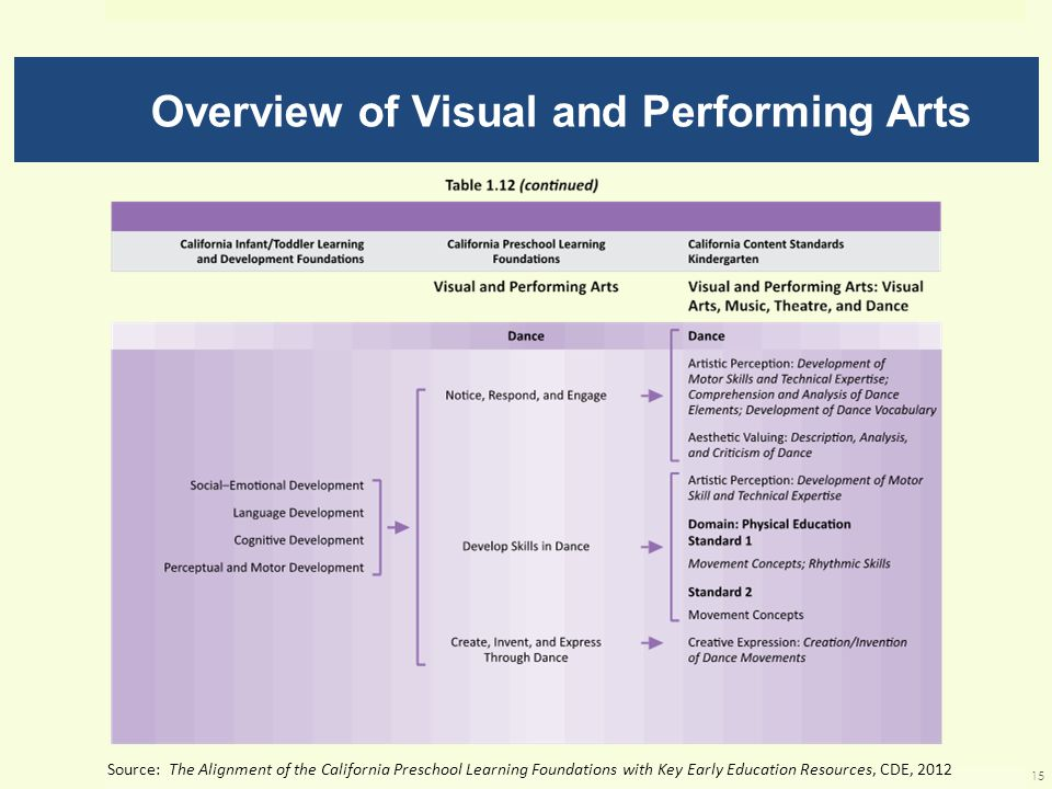 Overview of Visual and Performing Arts Source: The Alignment of the California Preschool Learning Foundations with Key Early Education Resources, CDE, 2012 15