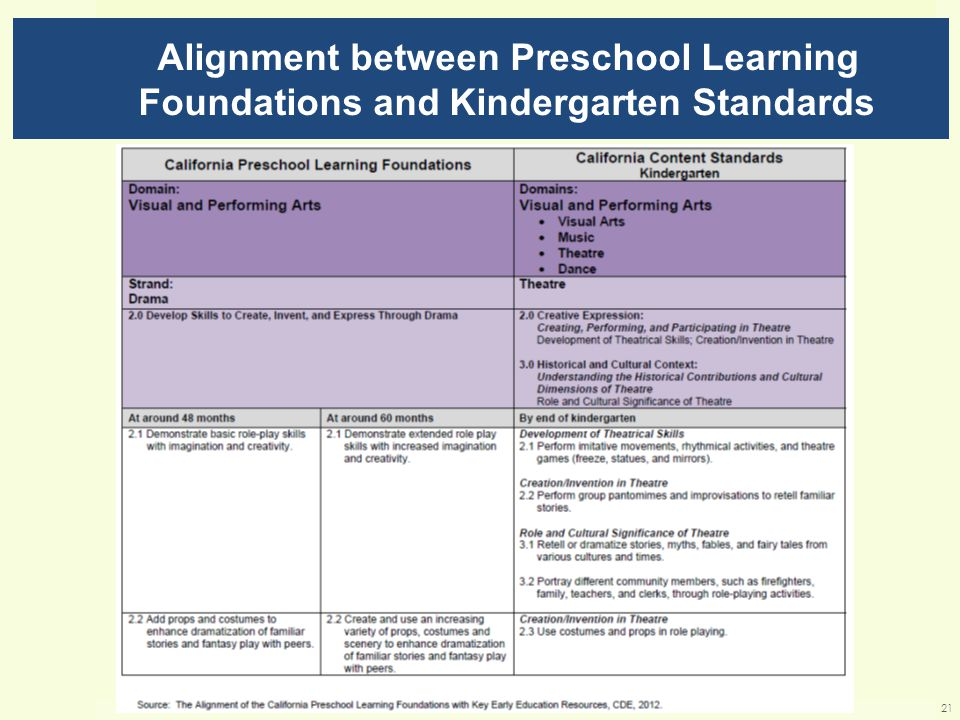 Alignment between Preschool Learning Foundations and Kindergarten Standards 21