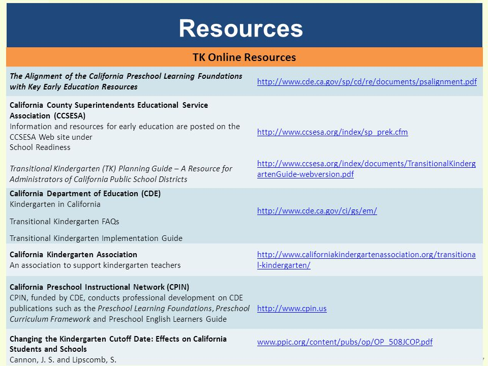 Resources 27 TK Online Resources The Alignment of the California Preschool Learning Foundations with Key Early Education Resources http://www.cde.ca.gov/sp/cd/re/documents/psalignment.pdf California County Superintendents Educational Service Association (CCSESA) Information and resources for early education are posted on the CCSESA Web site under School Readiness Transitional Kindergarten (TK) Planning Guide – A Resource for Administrators of California Public School Districts http://www.ccsesa.org/index/sp_prek.cfm http://www.ccsesa.org/index/documents/TransitionalKinderg artenGuide-webversion.pdf California Department of Education (CDE) Kindergarten in California Transitional Kindergarten FAQs Transitional Kindergarten Implementation Guide http://www.cde.ca.gov/ci/gs/em/ California Kindergarten Association An association to support kindergarten teachers http://www.californiakindergartenassociation.org/transitiona l-kindergarten/ California Preschool Instructional Network (CPIN) CPIN, funded by CDE, conducts professional development on CDE publications such as the Preschool Learning Foundations, Preschool Curriculum Framework and Preschool English Learners Guide http://www.cpin.us Changing the Kindergarten Cutoff Date: Effects on California Students and Schools Cannon, J.