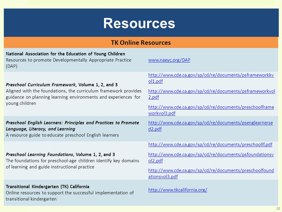 Resources TK Online Resources National Association for the Education of Young Children Resources to promote Developmentally Appropriate Practice (DAP) www.naeyc.org/DAP Preschool Curriculum Framework, Volume 1, 2, and 3 Aligned with the foundations, the curriculum framework provides guidance on planning learning environments and experiences for young children http://www.cde.ca.gov/sp/cd/re/documents/psframeworkkv ol1.pdf http://www.cde.ca.gov/sp/cd/re/documents/psframeworkvol 2.pdf http://www.cde.ca.gov/sp/cd/re/documents/preschoolframe workvol3.pdf Preschool English Learners: Principles and Practices to Promote Language, Literacy, and Learning A resource guide to educate preschool English learners http://www.cde.ca.gov/sp/cd/re/documents/psenglearnerse d2.pdf Preschool Learning Foundations, Volume 1, 2, and 3 The foundations for preschool-age children identify key domains of learning and guide instructional practice http://www.cde.ca.gov/sp/cd/re/documents/preschoollf.pdf http://www.cde.ca.gov/sp/cd/re/documents/psfoundationsv ol2.pdf http://www.cde.ca.gov/sp/cd/re/documents/preschoolfound ationsvol3.pdf Transitional Kindergarten (TK) California Online resources to support the successful implementation of transitional kindergarten http://www.tkcalifornia.org/ 28
