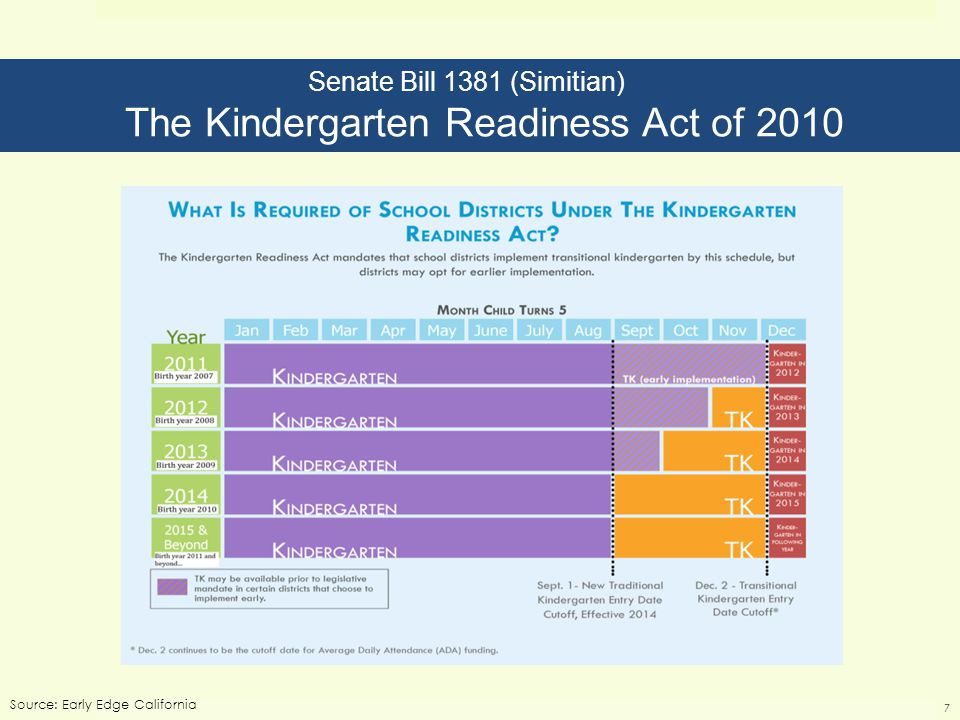 Senate Bill 1381 (Simitian) The Kindergarten Readiness Act of 2010 Source: Early Edge California 7