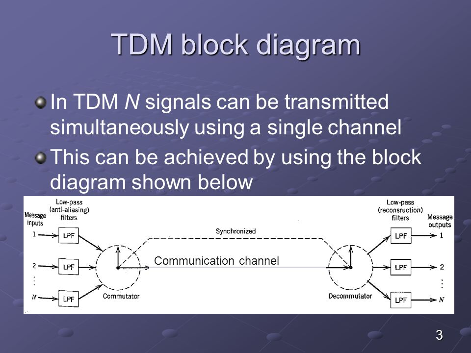 3 TDM block diagram In TDM N signals can be transmitted simultaneously using a single channel This can be achieved by using the block diagram shown be