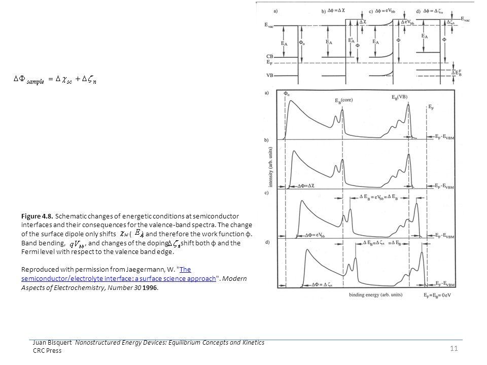 Juan Bisquert Nanostructured Energy Devices: Equilibrium Concepts and Kinetics CRC Press 11 Figure 4.8.