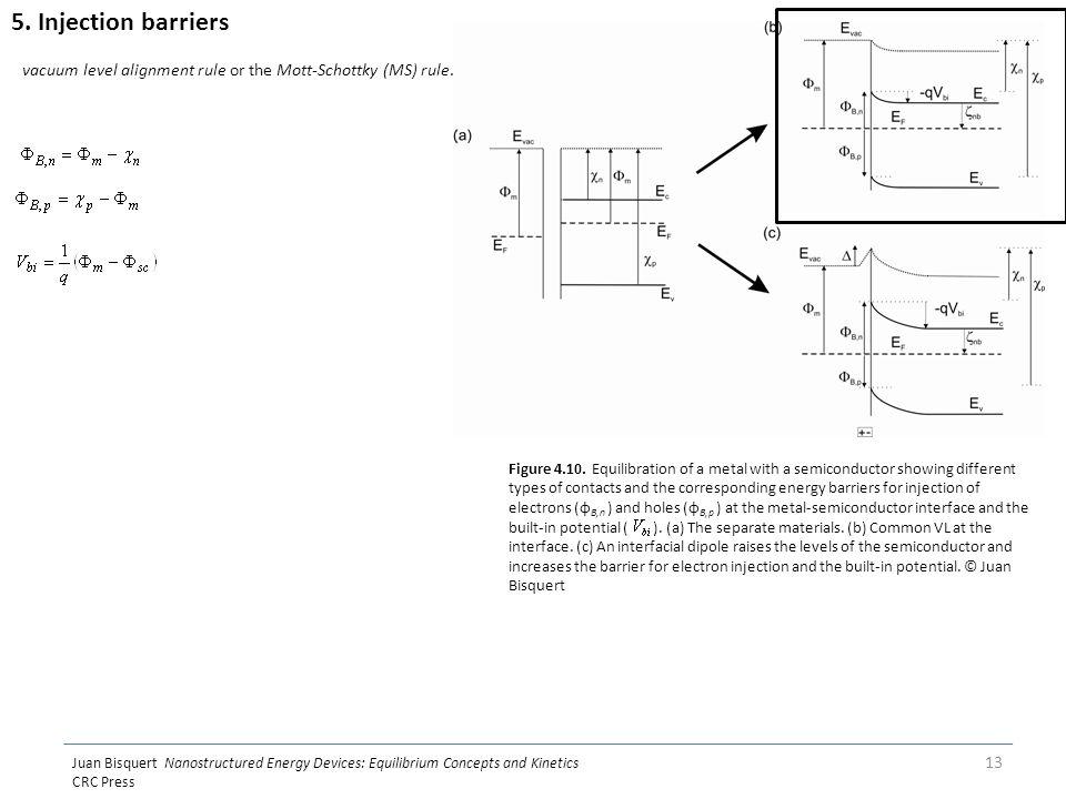 Juan Bisquert Nanostructured Energy Devices: Equilibrium Concepts and Kinetics CRC Press 13 Figure 4.10.