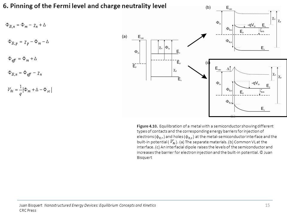 Juan Bisquert Nanostructured Energy Devices: Equilibrium Concepts and Kinetics CRC Press 15 Figure 4.10.