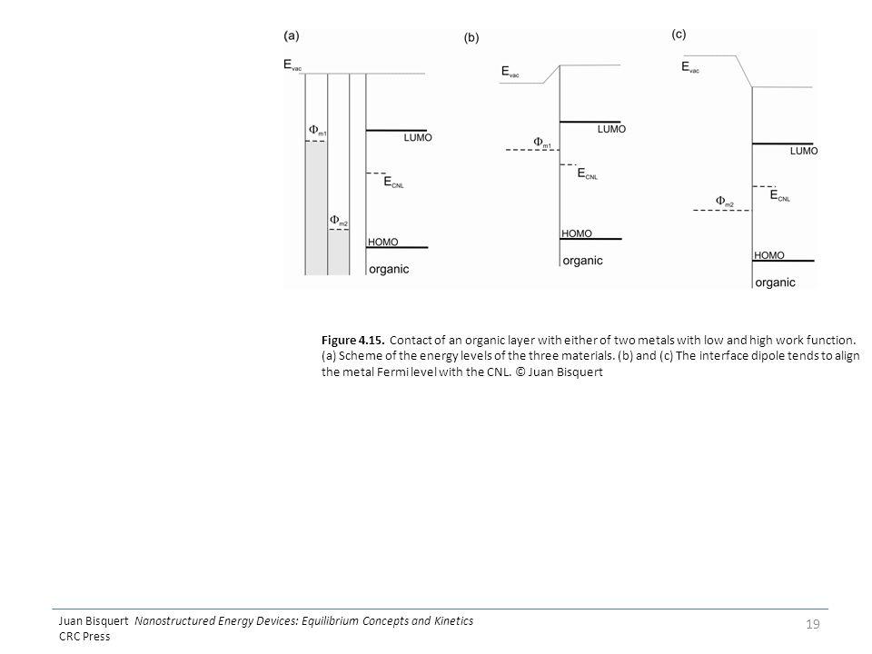 Juan Bisquert Nanostructured Energy Devices: Equilibrium Concepts and Kinetics CRC Press 19 Figure 4.15.