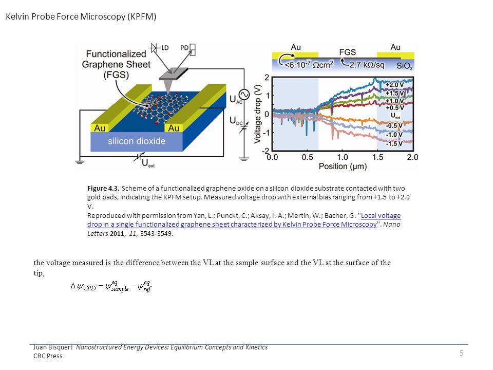 Juan Bisquert Nanostructured Energy Devices: Equilibrium Concepts and Kinetics CRC Press 5 Figure 4.3.