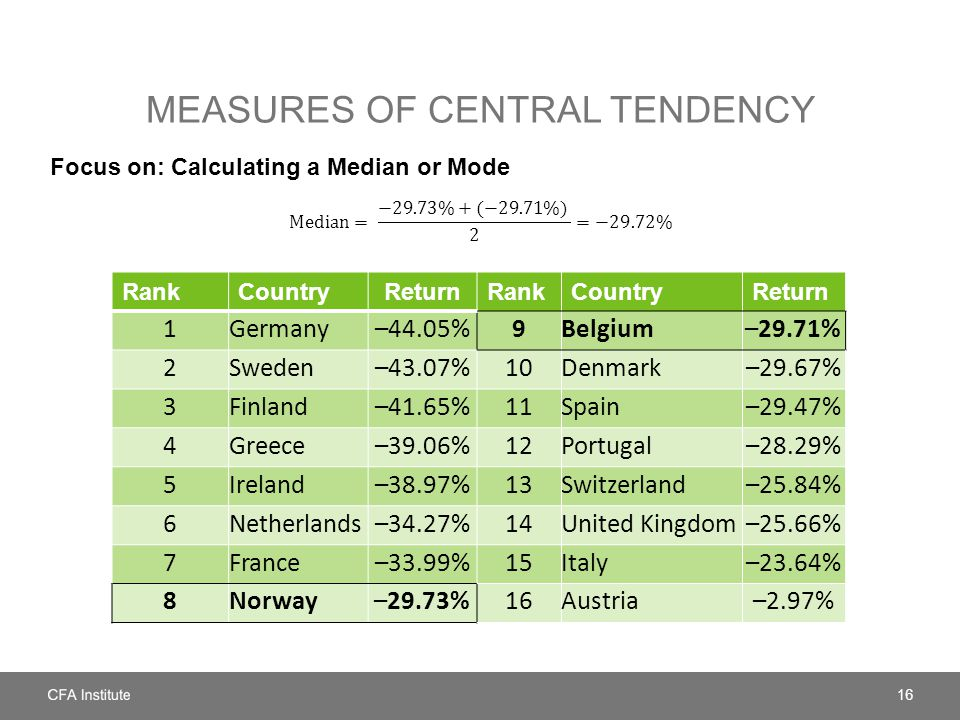 MEASURES OF CENTRAL TENDENCY 16 RankCountryReturnRankCountryReturn 1Germany–44.05%9Belgium–29.71% 2Sweden–43.07%10Denmark–29.67% 3Finland–41.65%11Spain–29.47% 4Greece–39.06%12Portugal–28.29% 5Ireland–38.97%13Switzerland–25.84% 6Netherlands–34.27%14United Kingdom–25.66% 7France–33.99%15Italy–23.64% 8Norway–29.73%16Austria–2.97%