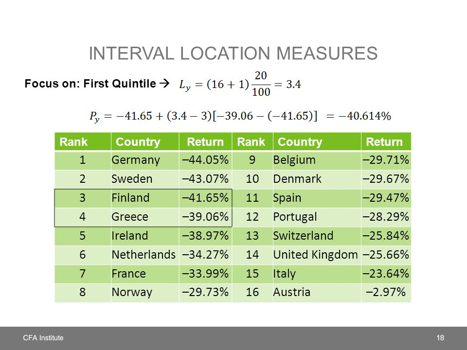INTERVAL LOCATION MEASURES Focus on: First Quintile  18 RankCountryReturnRankCountryReturn 1Germany–44.05%9Belgium–29.71% 2Sweden–43.07%10Denmark–29.67% 3Finland–41.65%11Spain–29.47% 4Greece–39.06%12Portugal–28.29% 5Ireland–38.97%13Switzerland–25.84% 6Netherlands–34.27%14United Kingdom–25.66% 7France–33.99%15Italy–23.64% 8Norway–29.73%16Austria–2.97%