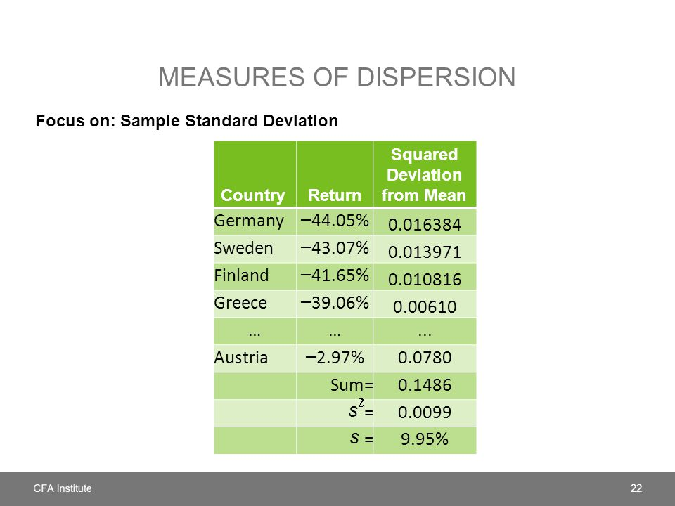 MEASURES OF DISPERSION Focus on: Sample Standard Deviation 22 CountryReturn Squared Deviation from Mean Germany – 44.05% 0.016384 Sweden – 43.07% 0.013971 Finland – 41.65% 0.010816 Greece – 39.06% 0.00610 ……...