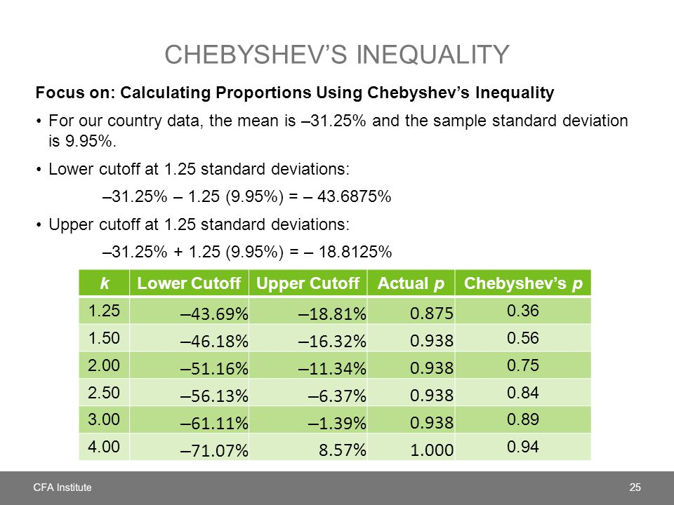 CHEBYSHEV'S INEQUALITY Focus on: Calculating Proportions Using Chebyshev's Inequality For our country data, the mean is –31.25% and the sample standard deviation is 9.95%.