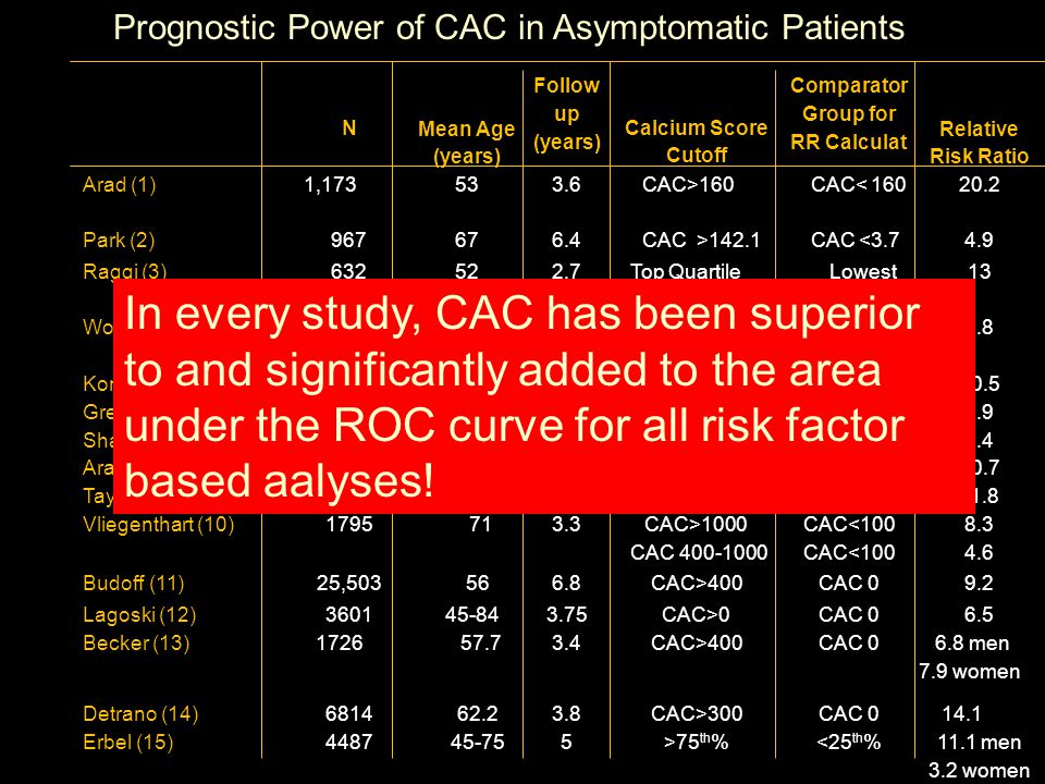 Background CAC known to predict CHD events, beyond FRS CAC testing increasing in population Value of CAC testing to enhance CHD prevention unknown Costs of CAC testing potentially great Risks of CAC testing small but real Trial of value of CAC testing to inform CHD prevention needed