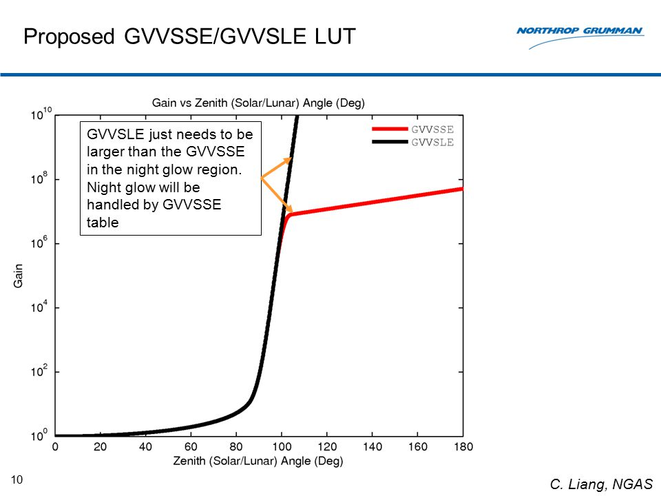 Proposed GVVSSE/GVVSLE LUT 10 GVVSLE just needs to be larger than the GVVSSE in the night glow region.