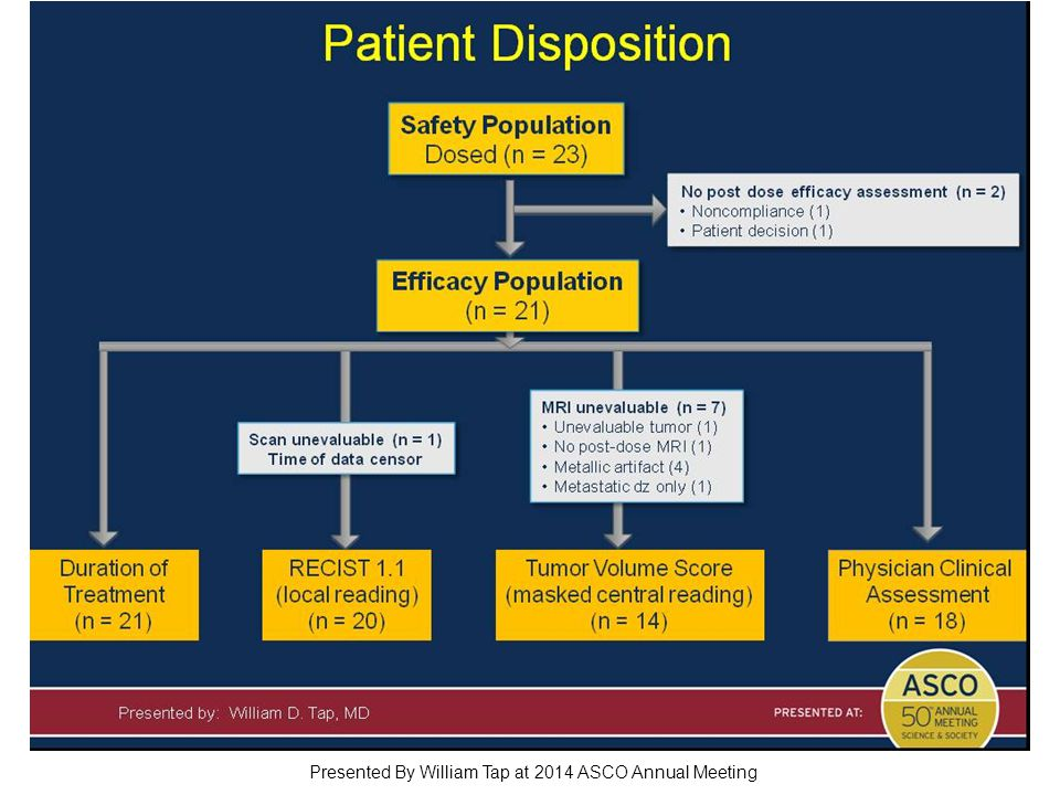 Patient Disposition Presented By William Tap at 2014 ASCO Annual Meeting