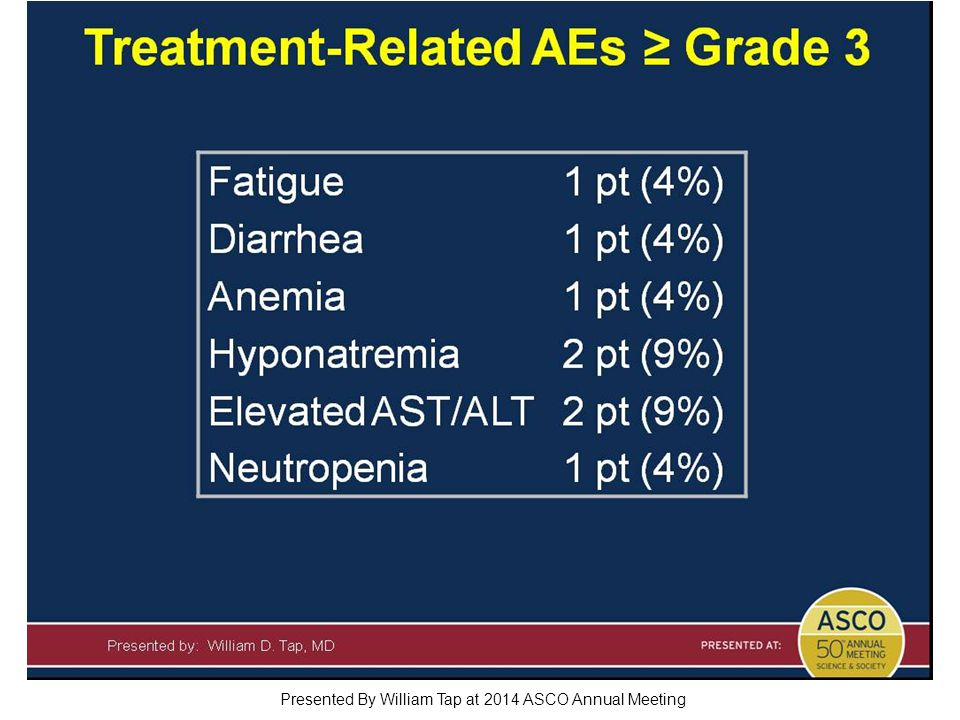 Treatment-Related AEs ≥ Grade 3 Presented By William Tap at 2014 ASCO Annual Meeting