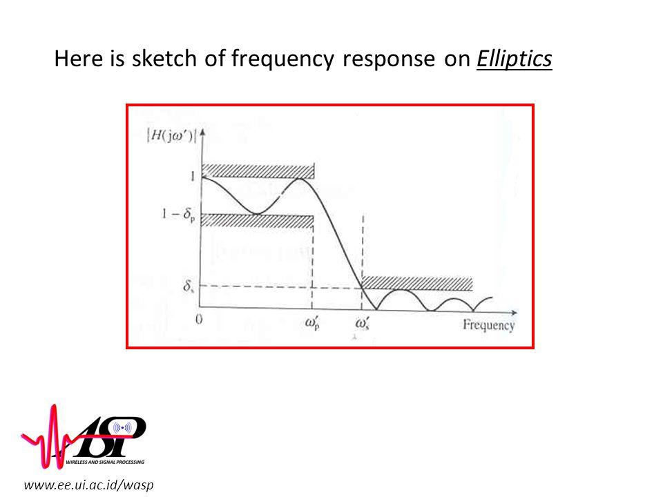 www.ee.ui.ac.id/wasp Here is sketch of frequency response on Elliptics