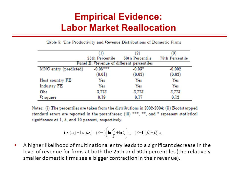 Empirical Evidence: Labor Market Reallocation A higher likelihood of multinational entry leads to a significant decrease in the level of revenue for firms at both the 25th and 50th percentiles (the relatively smaller domestic firms see a bigger contraction in their revenue).