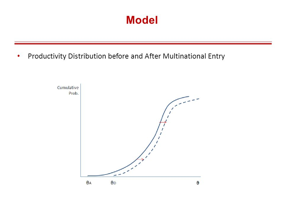 Model Productivity Distribution before and After Multinational Entry
