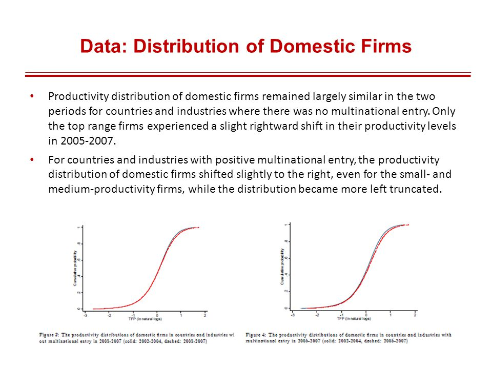 Data: Distribution of Domestic Firms Productivity distribution of domestic firms remained largely similar in the two periods for countries and industries where there was no multinational entry.