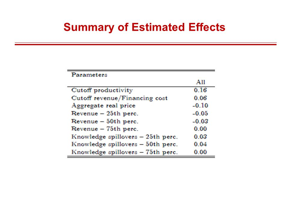 Summary of Estimated Effects