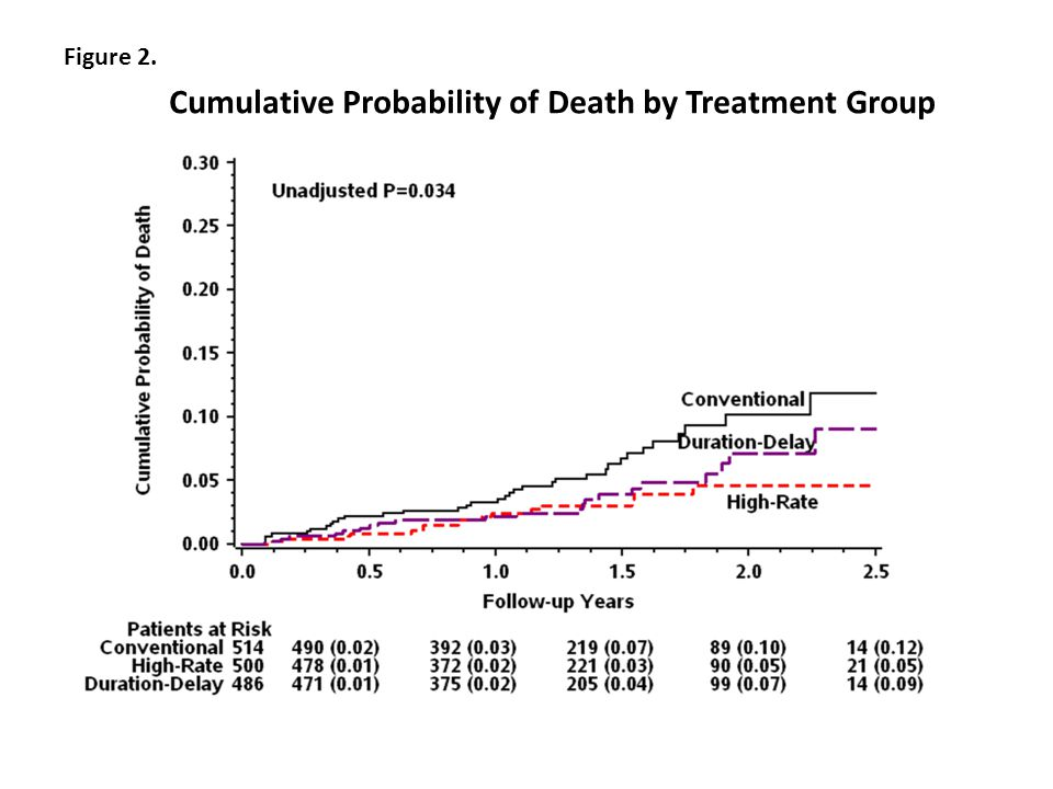 Figure 2. Cumulative Probability of Death by Treatment Group
