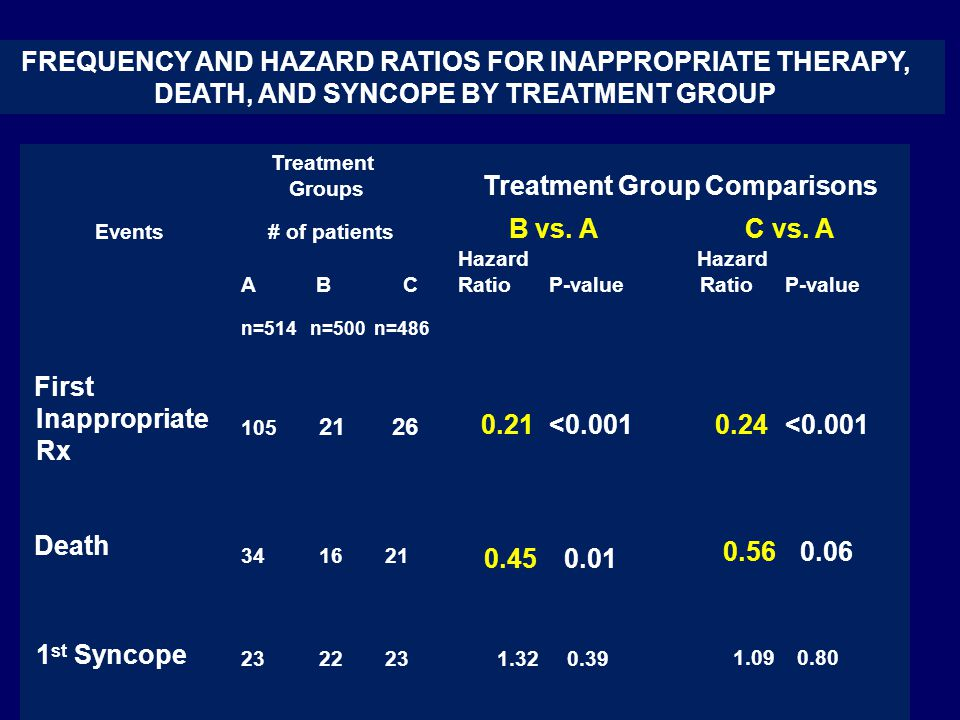 Treatment Groups Treatment Group Comparisons Events# of patients B vs.