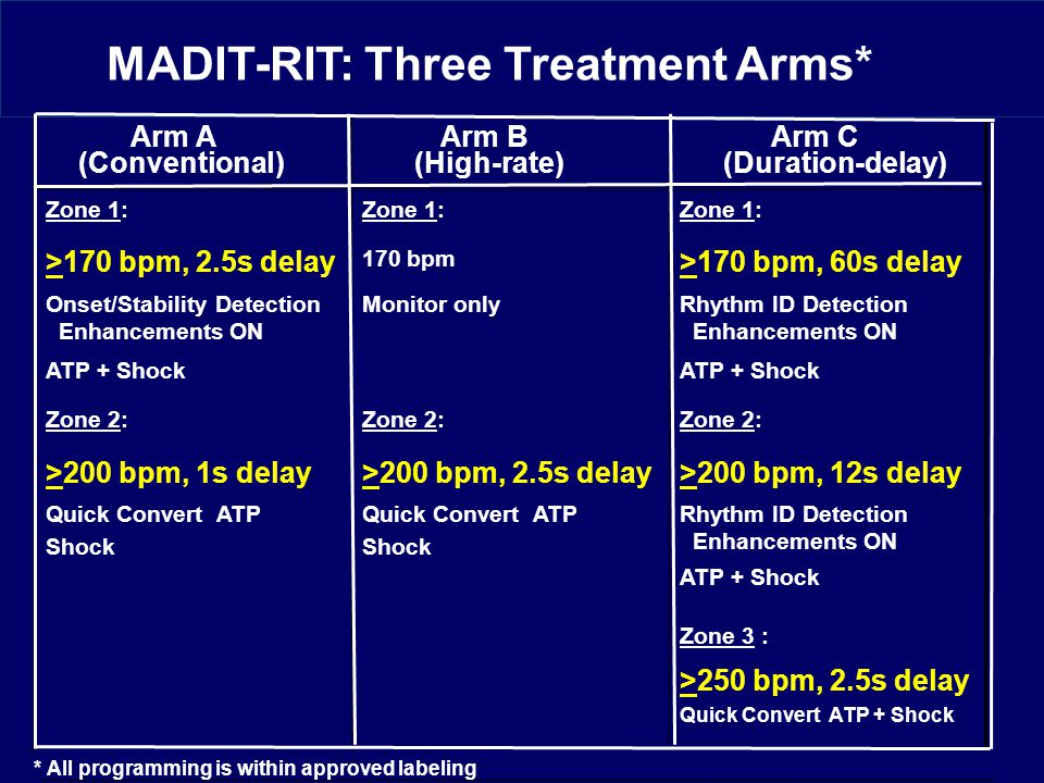 Randomization Arms Arm A (Conventional) Arm B (High-rate) Arm C (Duration-delay) Zone 1: >170 bpm, 2.5s delay 170 bpm >170 bpm, 60s delay Onset/Stability Detection Enhancements ON Monitor onlyRhythm ID Detection Enhancements ON ATP + Shock Zone 2: >200 bpm, 1s delay>200 bpm, 2.5s delay>200 bpm, 12s delay Quick Convert ATP Shock Quick Convert ATP Shock Rhythm ID Detection Enhancements ON ATP + Shock Zone 3 : >250 bpm, 2.5s delay Quick Convert ATP + Shock * All programming is within approved labeling MADIT-RIT: Three Treatment Arms*