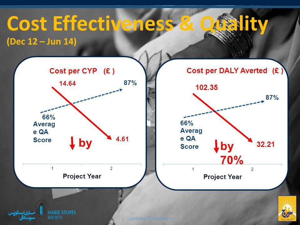 Lightning Presentation Cost Effectiveness & Quality (Dec 12 – Jun 14) 3 66% 87%