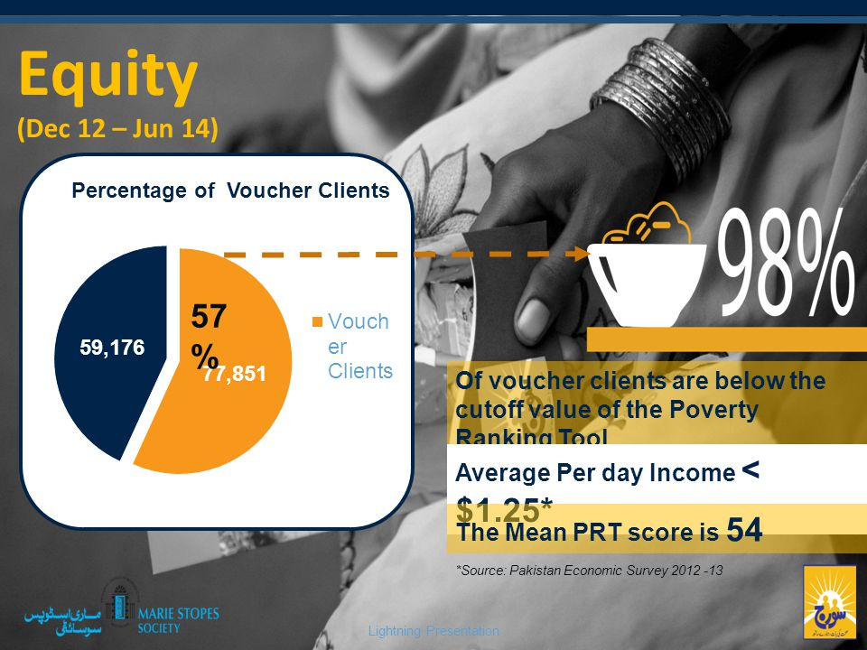 Lightning Presentation Equity (Dec 12 – Jun 14) Percentage of Voucher Clients 57 % Of voucher clients are below the cutoff value of the Poverty Ranking Tool Average Per day Income < $1.25* The Mean PRT score is 54 *Source: Pakistan Economic Survey 2012 -13